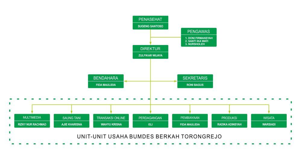 Struktur BUMDes Bejo - Mrt2021